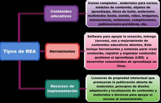 Tipos de recursos educativos abiertos