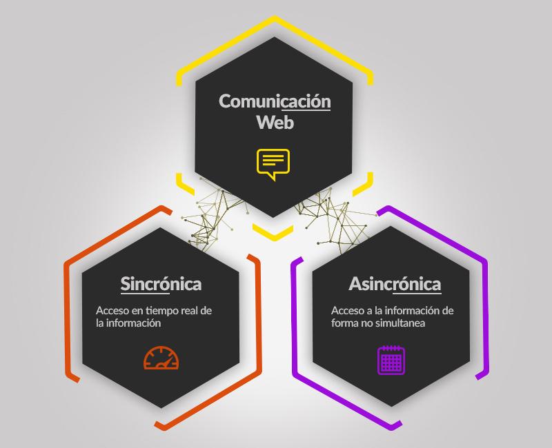 Formas de comunicación e-learning
