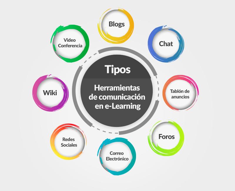 Herramientas de comunicación e-learning