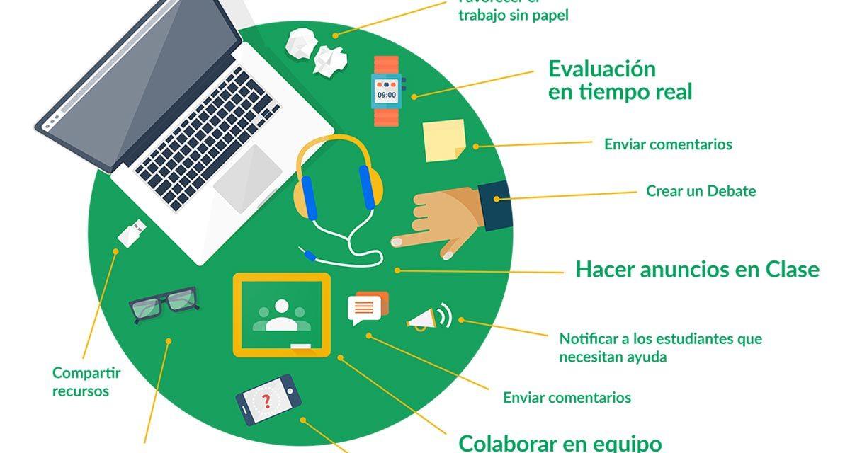 Cómo Gestionar y organizar un Aula Virtual con Google Classroom