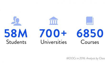 ¿Cómo han impactado los MOOCs en la educación?